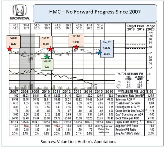 Honda motor hmc stock falls after restating 2014 for Honda motor company stock
