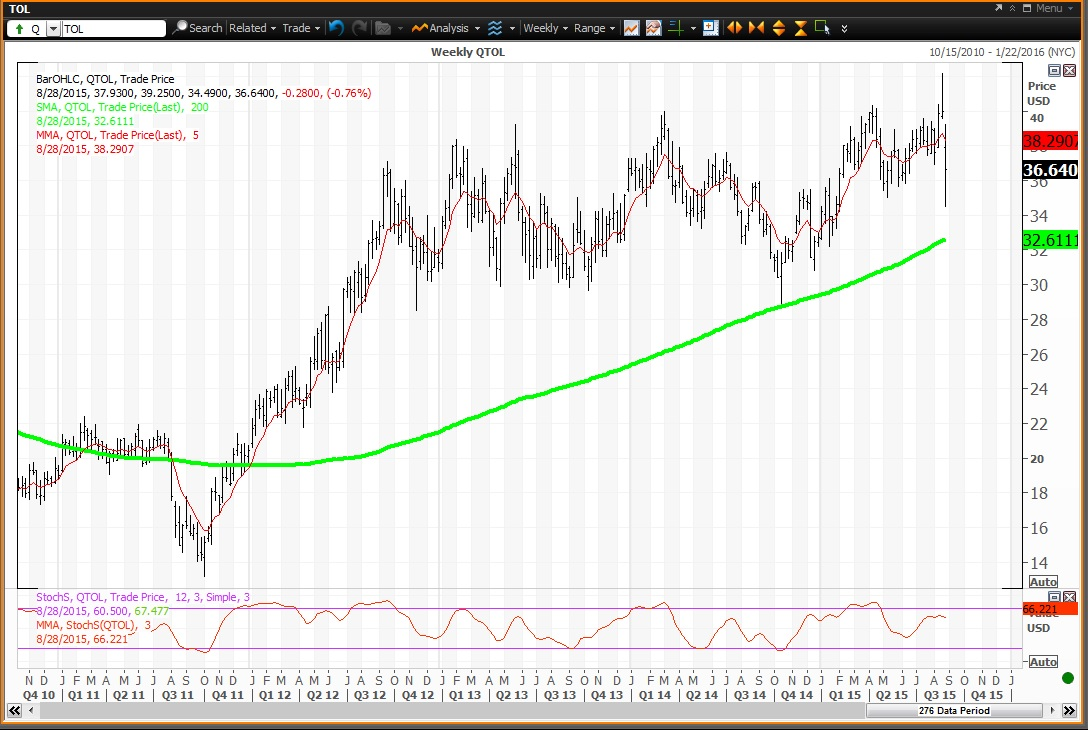Toll brothers stock options