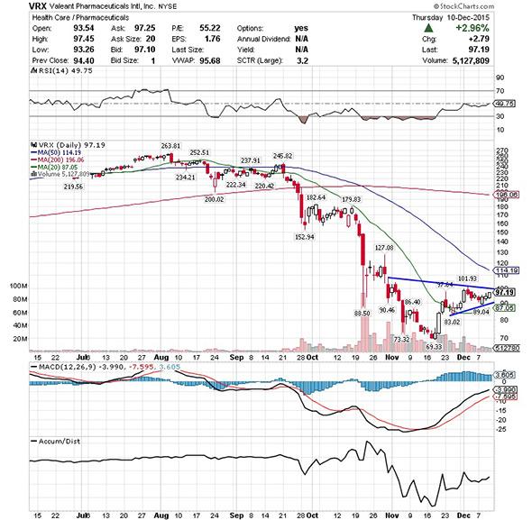 Vrx stock options
