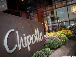 Chipotle and the Great Avocado Scare