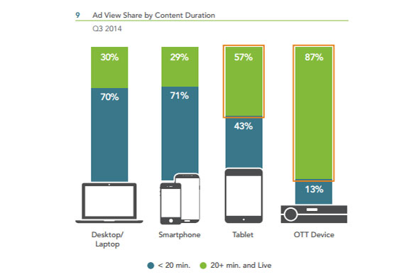 TV Trends: Video Ad Views on Smartphones and OTT Devices ...