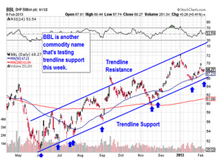 5 Stock Charts You Need to See