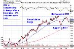 Must-See Charts: How to Trade Toyota, Caterpillar, PetroChina, Discover, Thermo Fisher