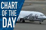 Alaska Airlines Pushes for Fingerprint Scanning at Check-in