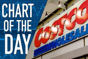 Costco Gets Q2 Earnings Boost from Dividend Tax Benefit
