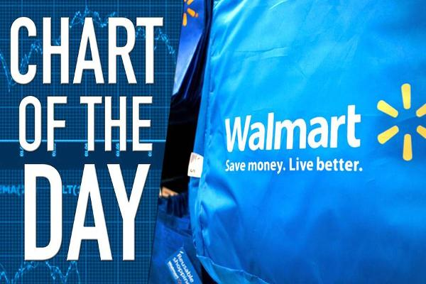 At Walmart's Annual Meeting, Investors Campaign Against Executive Pay
