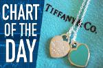 Will Tiffany Sparkle? Jeweler Could Give Hint of Luxury Spending