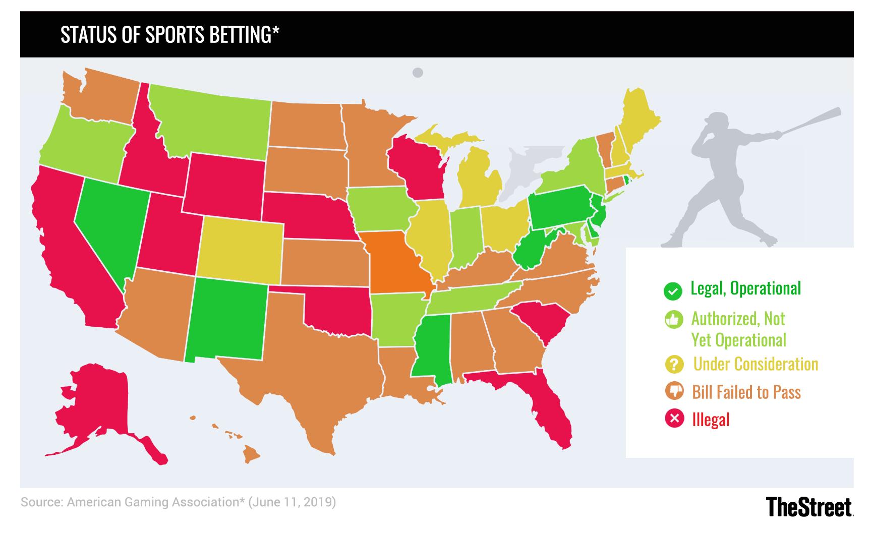 United States Online Gambling