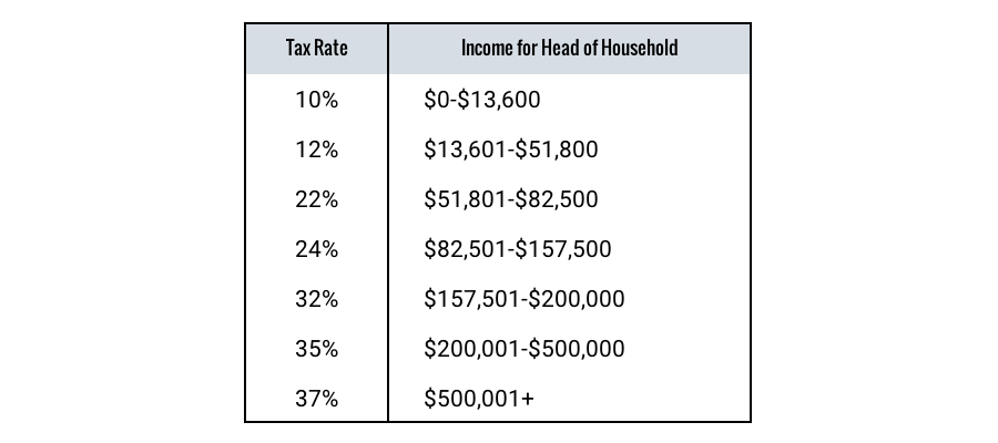 Highest Tax Bracket >> Tax Brackets Rates Definition And How To Calculate Thestreet