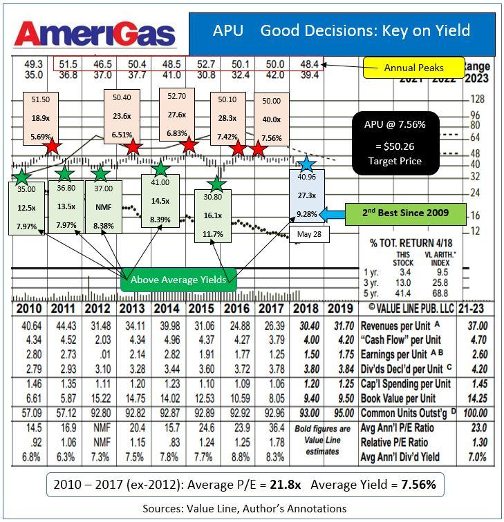 Amerigas Stock Symbol Gallery Symbols And Meanings Chart