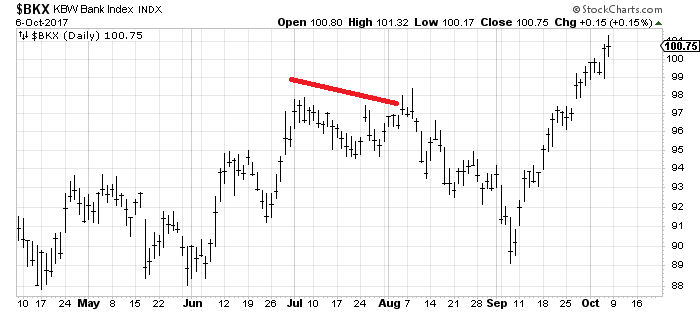Banks index.