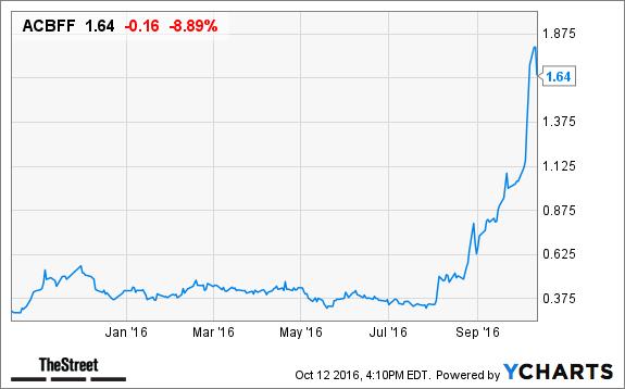 2 Inexpensive Marijuana Stocks That Could Quadruple In Price Thestreet
