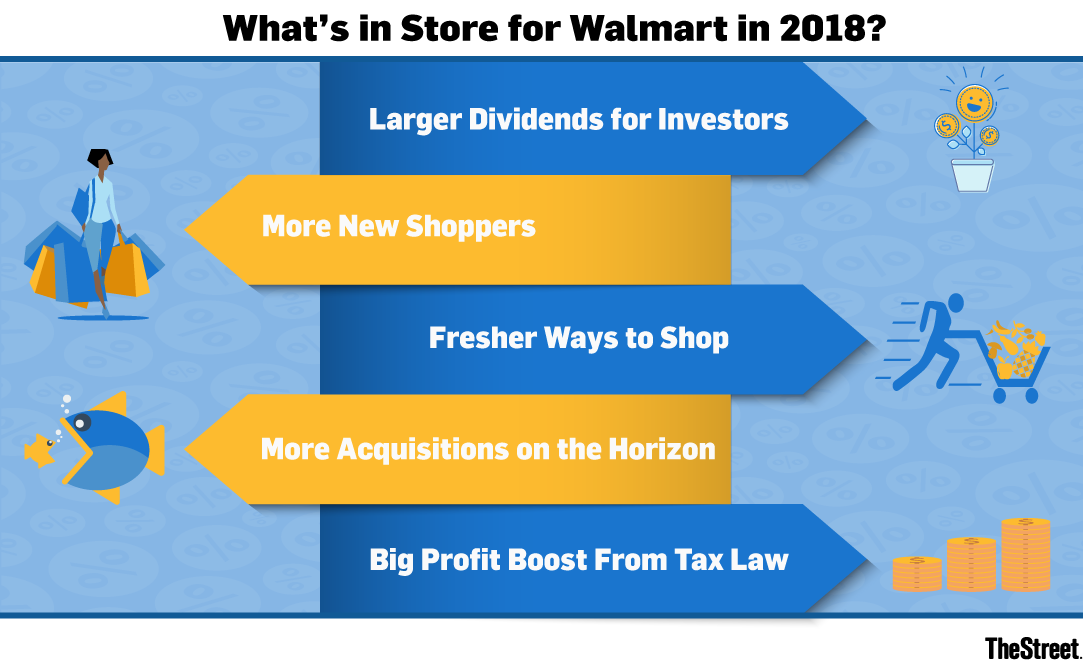 Walmart Might Have a Mind-Blowing 2018 - TheStreet
