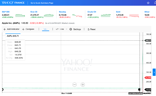 Stock Quote For Apple Endearing A Data Glitch Causes Apple's Aapl Stock To Soar 348% Pushing