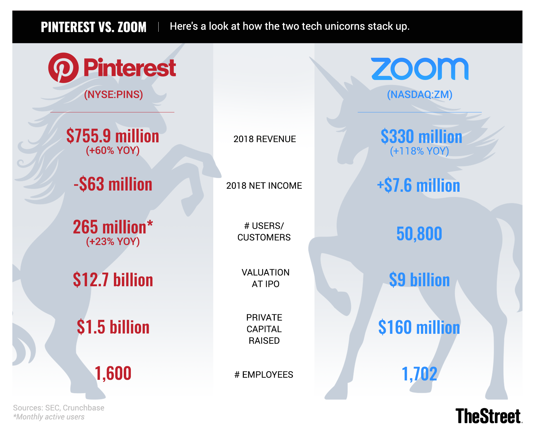 Pinterest and Zoom Sputter on Second Day of Trading