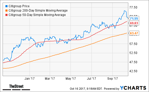 Citigroup C Stock Could Tank Another 11 This Analyst Says Thestreet