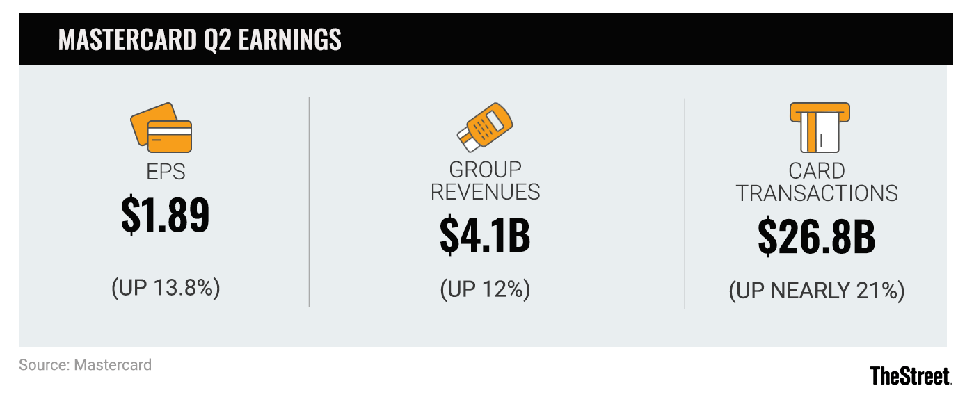 Mastercard Tops Q2 Earnings Forecast as US Card Transactions