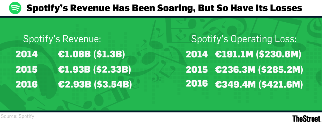 Spotify Business Model Spells Challenges For Ipo And Ma Thestreet