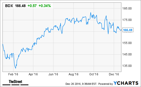 Top 10 Dividend Stocks You Need To Buy Now To Prepare For 2017 Flo