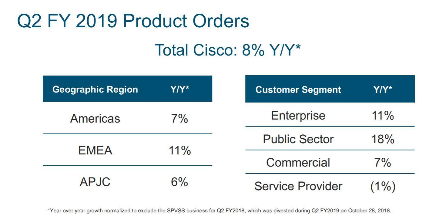 Cisco Gains on Solid Earnings and Orders: 5 Key Takeaways