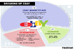 EBay Nears Agreement With Activists Elliott Management and Starboard Value