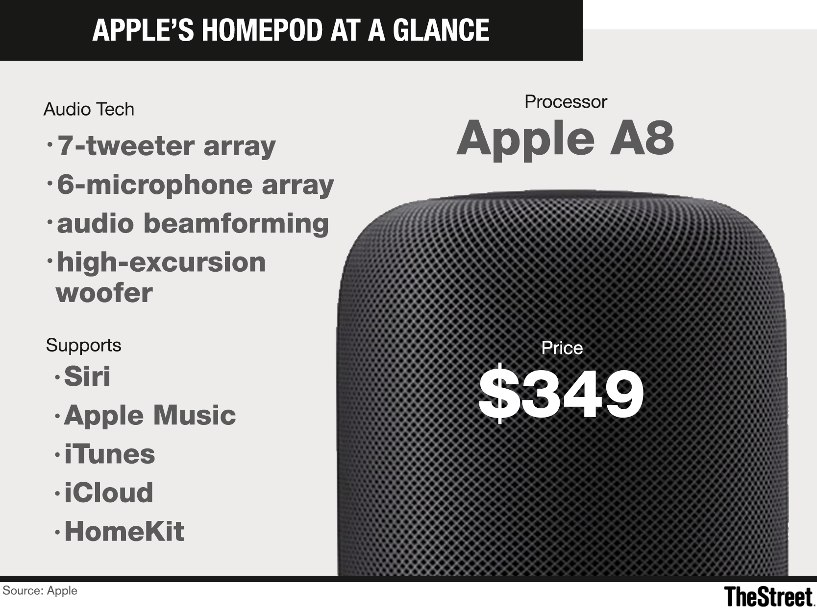 Why amazon can crush apple nasdaqaapl in the smart home market when apple finally released the homepod it was months late missed the vital holiday period and is highly priced at 350 thats not to say it wont do buycottarizona