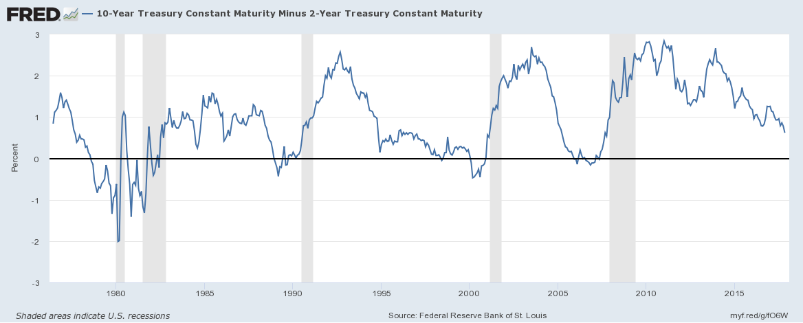 The Significance Of A Flattening Yield Curve And How To Trade It
