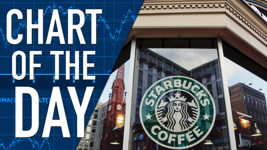 starbucks econ Starbucks in the uk essay - economics buy best quality custom written starbucks in the uk essay.