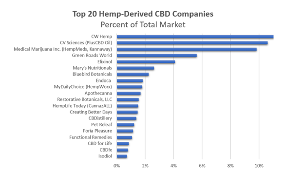 Farm Bill Passes, and These Hemp Companies Will Be Big