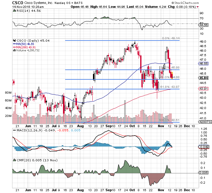 Is Cisco A Bargain Stock Here Thestreet