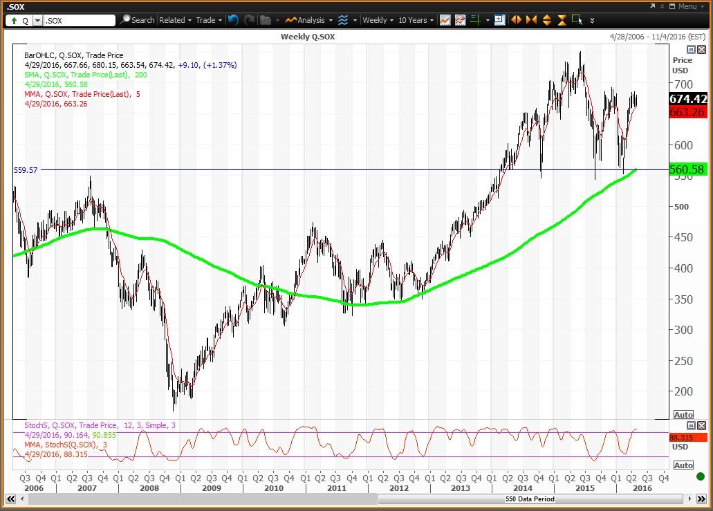 Trading Intel Intc Broadcom Avgo Other Semiconductor Stocks