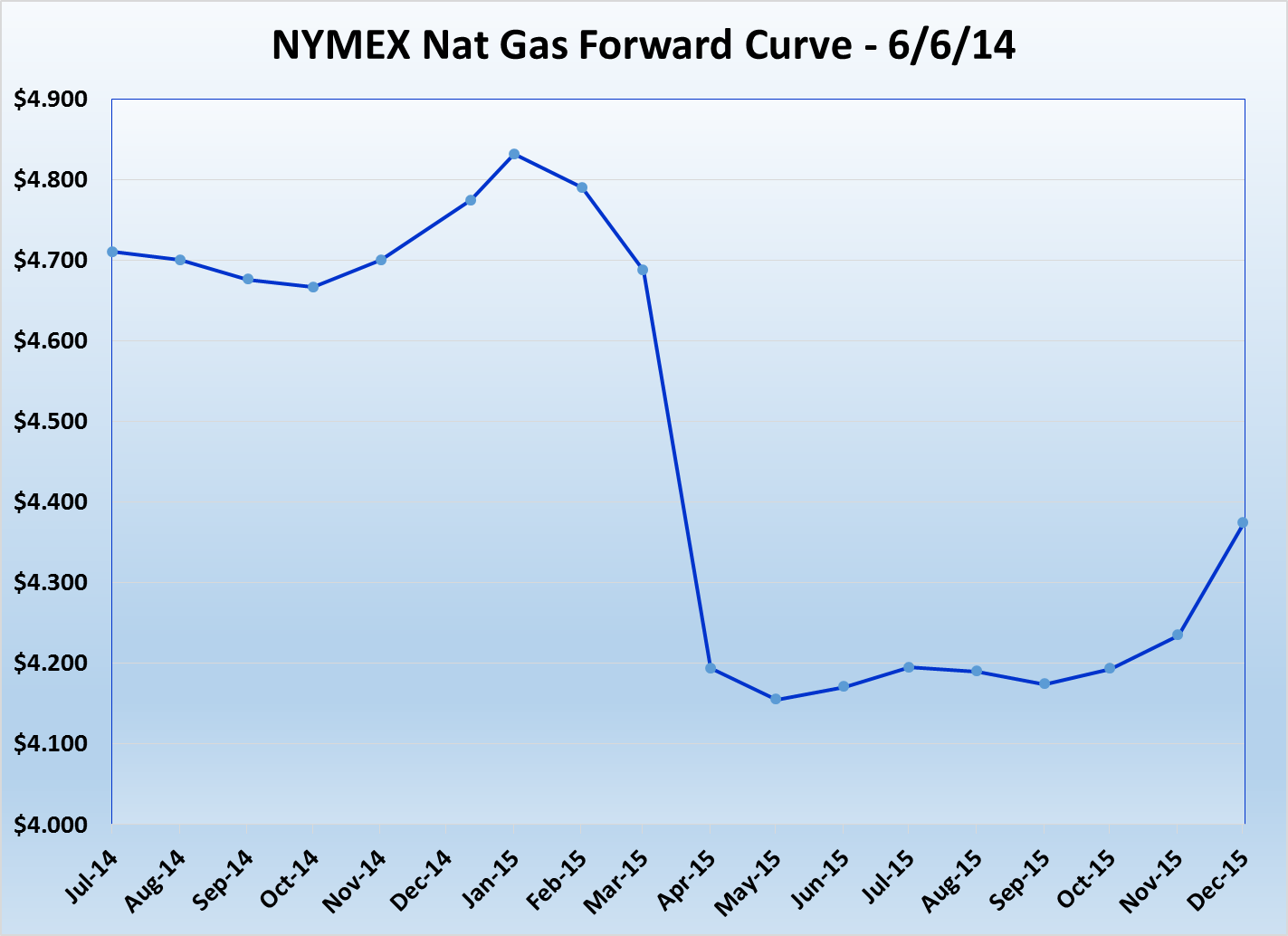 Source: NYMEX Natural Gas Data on 6/6/2014
