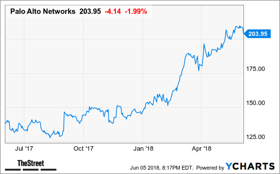 Palo Alto Networks: Cramer's Top Takeaways - TheStreet
