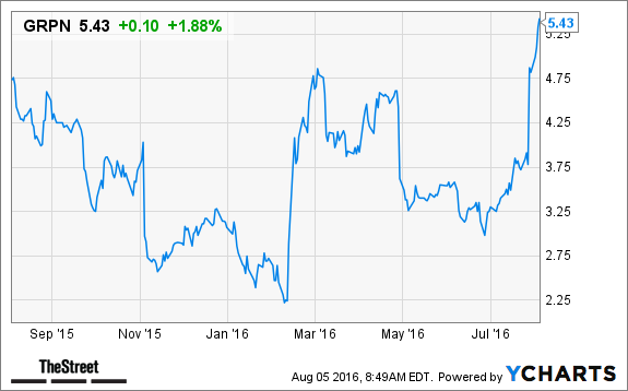 Why Shares Of Groupon Are Now A Must Buy Thestreet