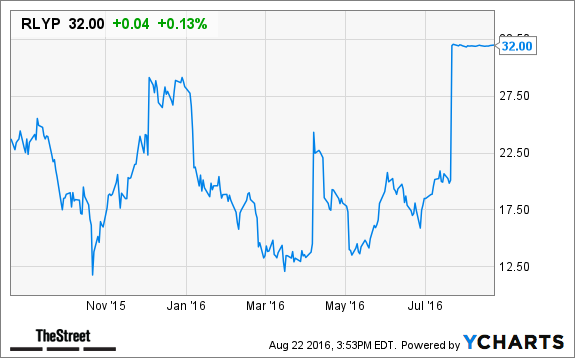 Relypsa (RLYP) Stock Downgraded to 'Hold' at Stifel - TheStreet