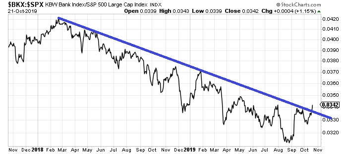Банки США. Outperforming. S&P500
