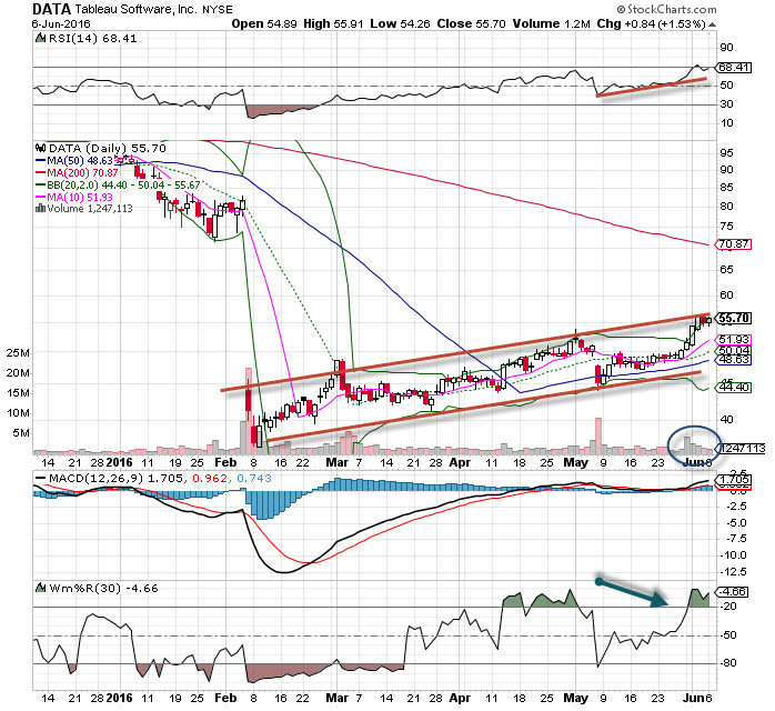 Tableau Software Data Stock Is Chart Of The Day Thestreet