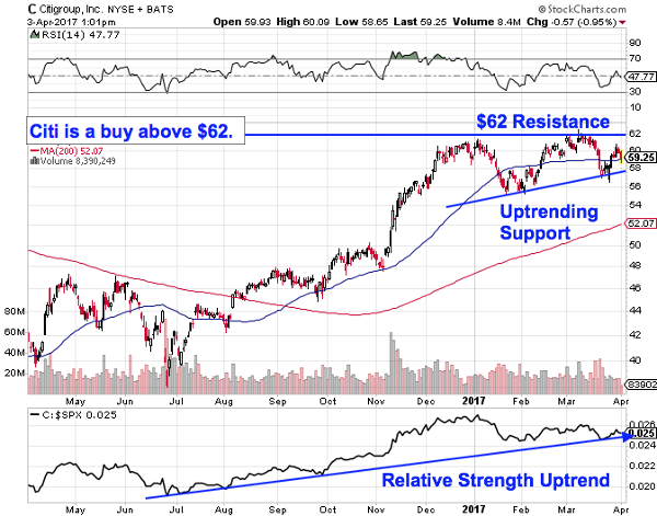 These 4 Financial Sector Stocks Are Breaking Out Citi Blackrock