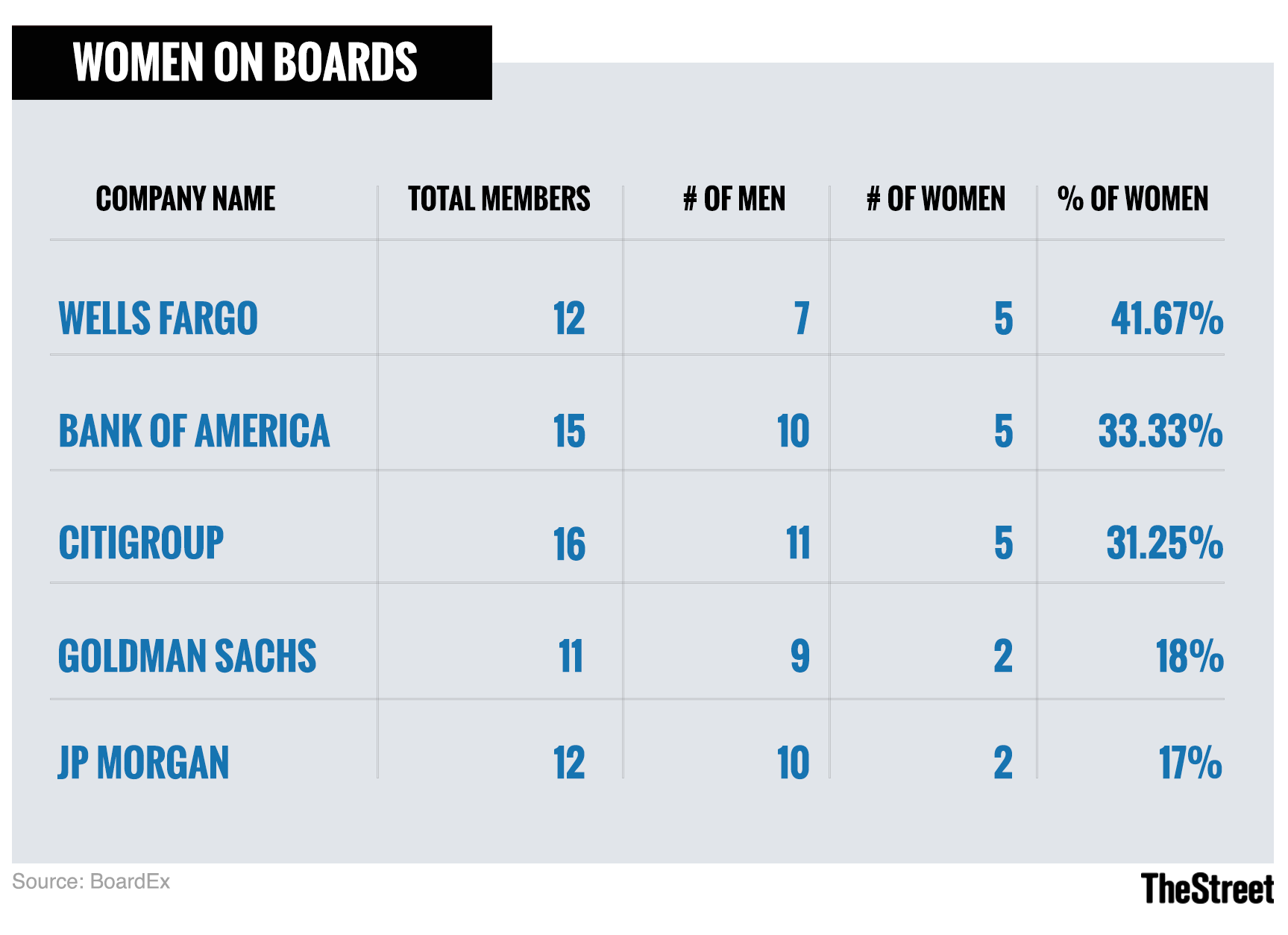 JPMorgan ranks below rival U.S. banks in terms of the representation of women on the board of directors.
