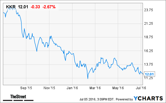 KKR Stock Down on Epicor Software Deal - TheStreet