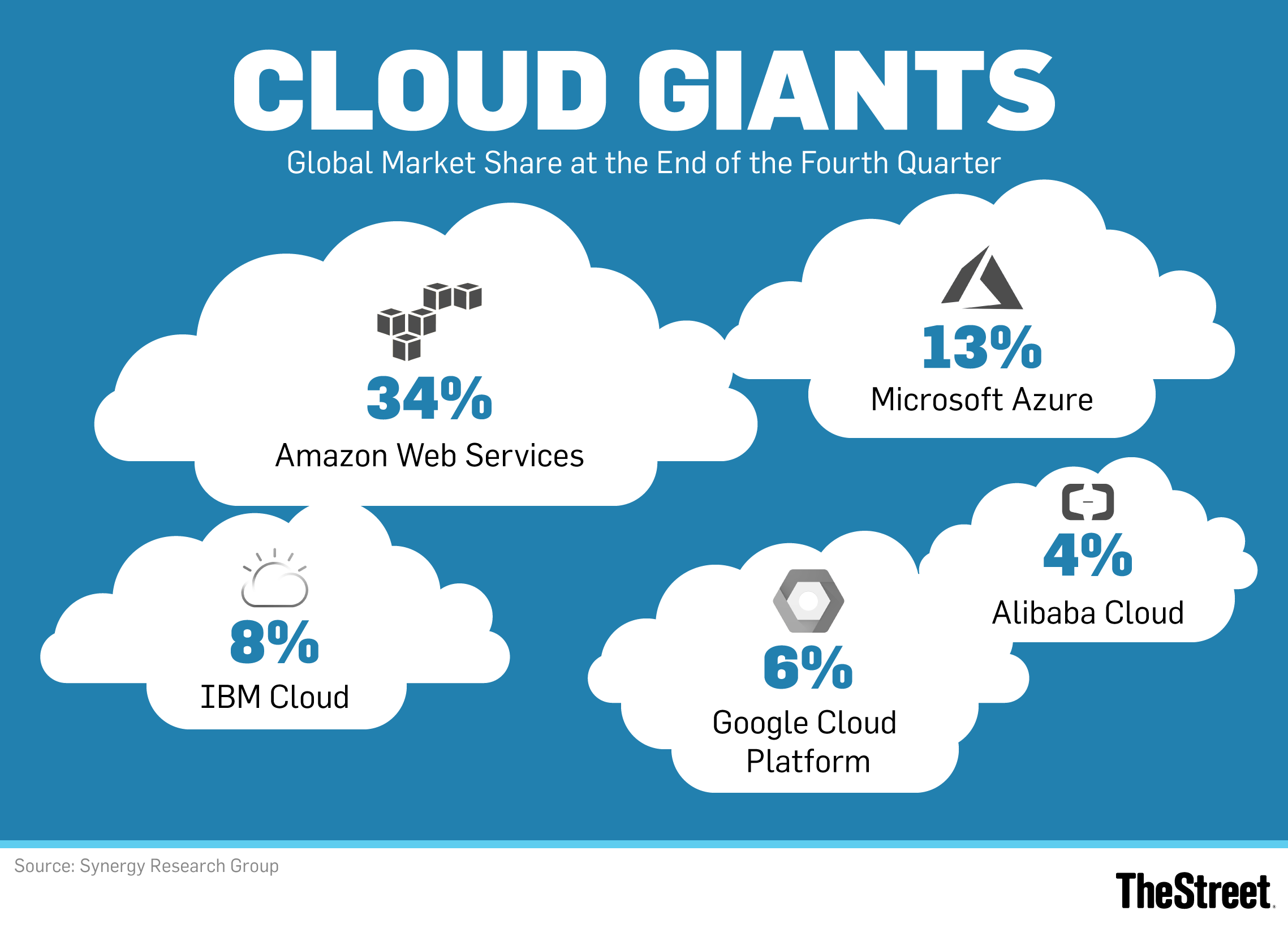 Amazon's Cloud Is Still in a League of Its Own (Sorry