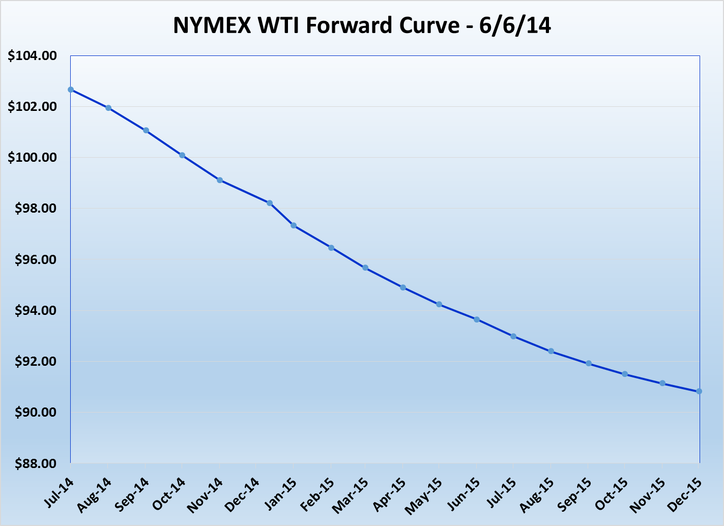 Source: NYMEX WTI Data on 6/6/2014