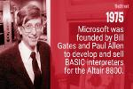 Charting Microsoft's Rise From the Early Days of Computers to Cloud Domination