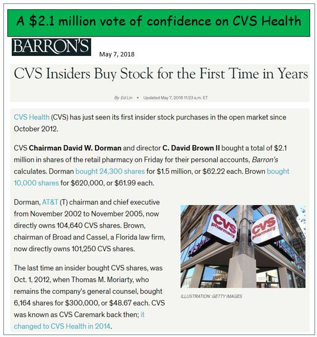 Both CVS And Industry Rival Walgreens Boots Alliance WBA Had Been Pummeled In Recent Months Despite Posting Fine Results They Were Initially Weighed Down