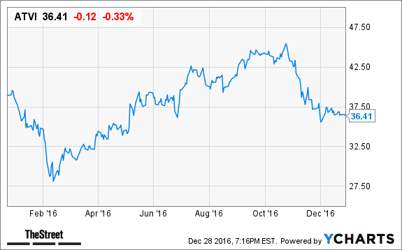 Activision Is a Video Game Stock That Could Soar in 2017