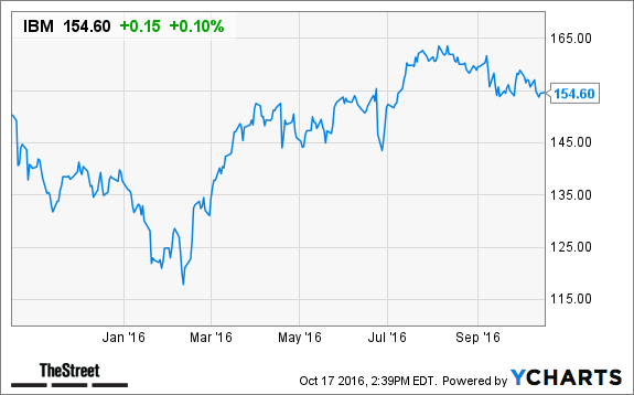 What to do With IBM Stock? Analysts Debate - TheStreet