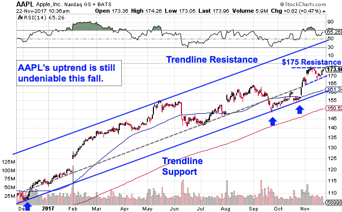 Apple's (AAPL) Stock Set to Rip Higher Well Into December