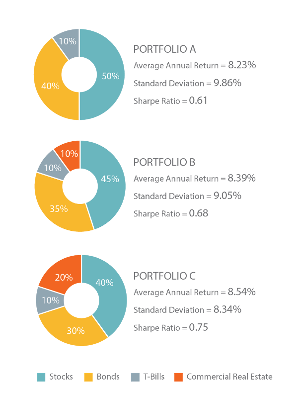 Figure 3: 20-Year Return and Risk Profile in a Diversified Portfolio