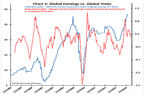 Pay attention to leading trade indicators. Source: The Leuthold Group.