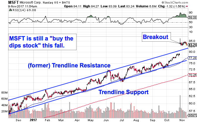 expert trader to figure out microsofts price trajectory year to date this stock has been moving up and to the right in a well defined trend channel